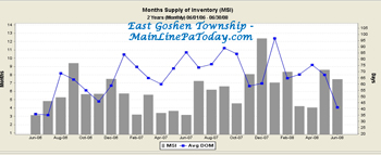 East Goshen Township Months Supply of Inventory DOM