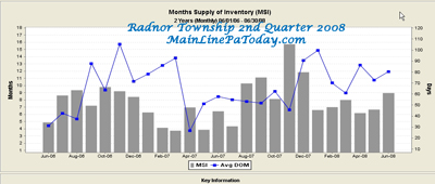 Radnor Township Real Estate 2nd Quarter 2008 Market Report