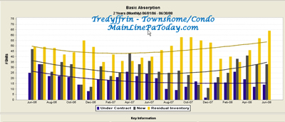 Tredyffrin Township Town Home Condo Basic Absorption Rate