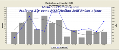 Malvern(19355)Months Supply of Inventory DOM increases 132%