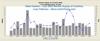 West Chester Pa West Goshen Absorption/Months Supply of Inventory