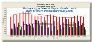 Malvern Zip Code 19355 Market Report