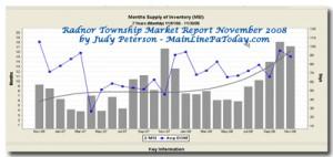 Radnor Pa Market Report