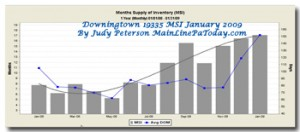 Downingtown Months Supply of Inventory 1/09