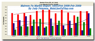 Malvern Pa Median Homes Sold Graph