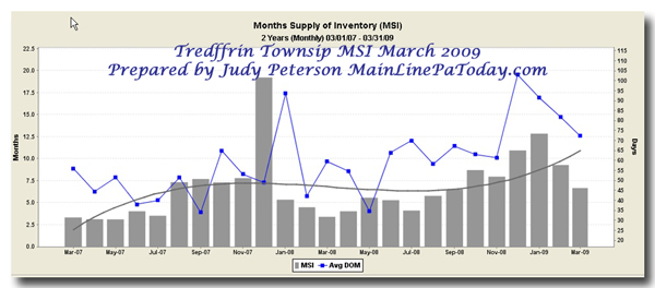Tredyffrin Real Estate Report March 2009