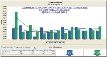 Tredyffrin Townhouse Condo Market Stats